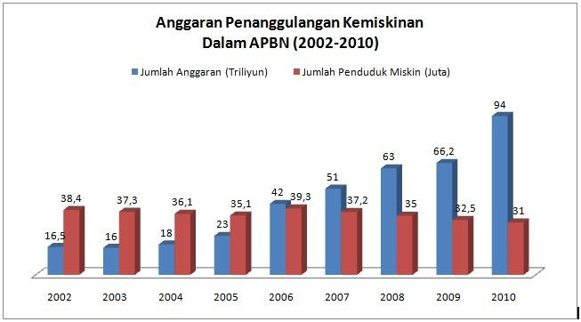 Inefisiensi anggaran penanggulangan kemiskinan
